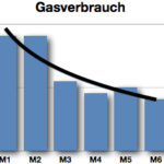 Rückgang des Gasverbrauchs
